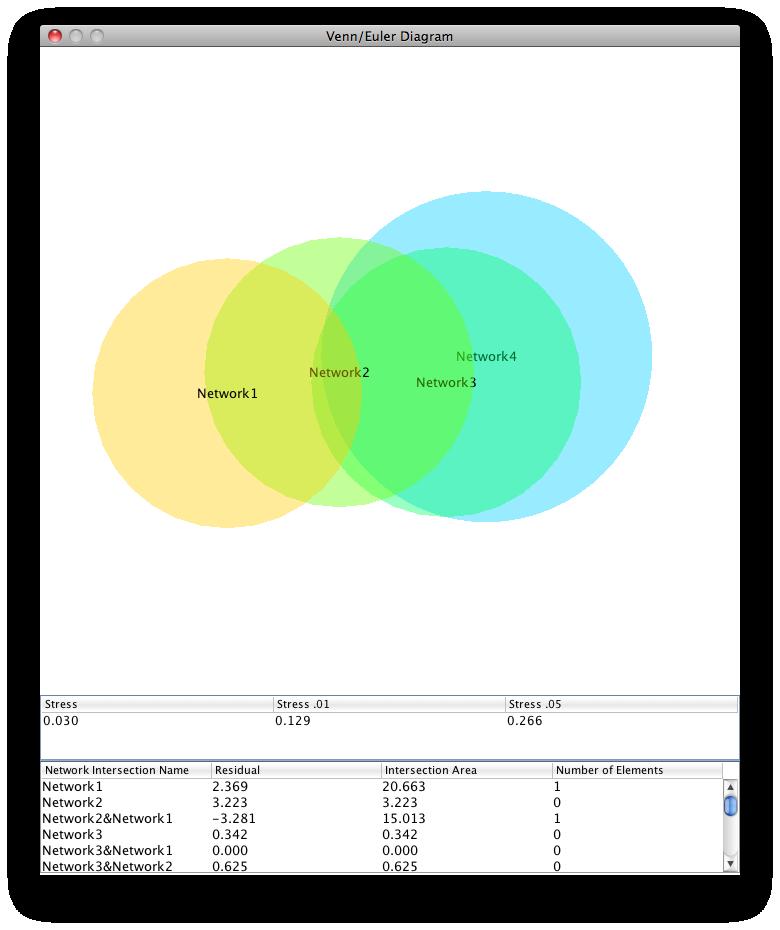 Cytoscape App Store Venndiagramgenerator